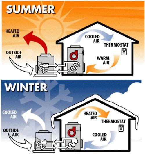 Тепловые насосы для охлаждения